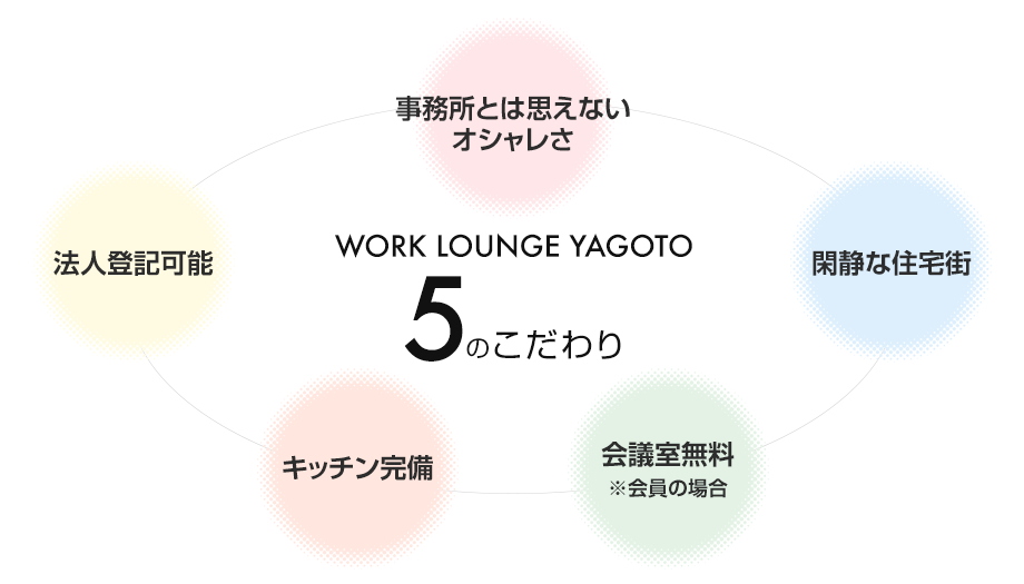 work lounge yagoto 5つのこだわり